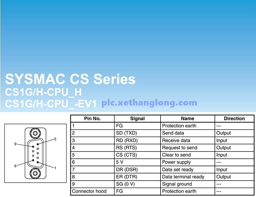 Sơ đồ chân cổng COM của SYSMAC CS1G/H-CPU_H và CS1G/H-CPU_-EV1