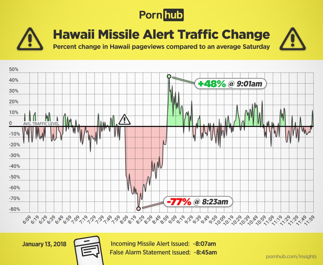 pornhub-insights-hawaii-missile-alert-tr