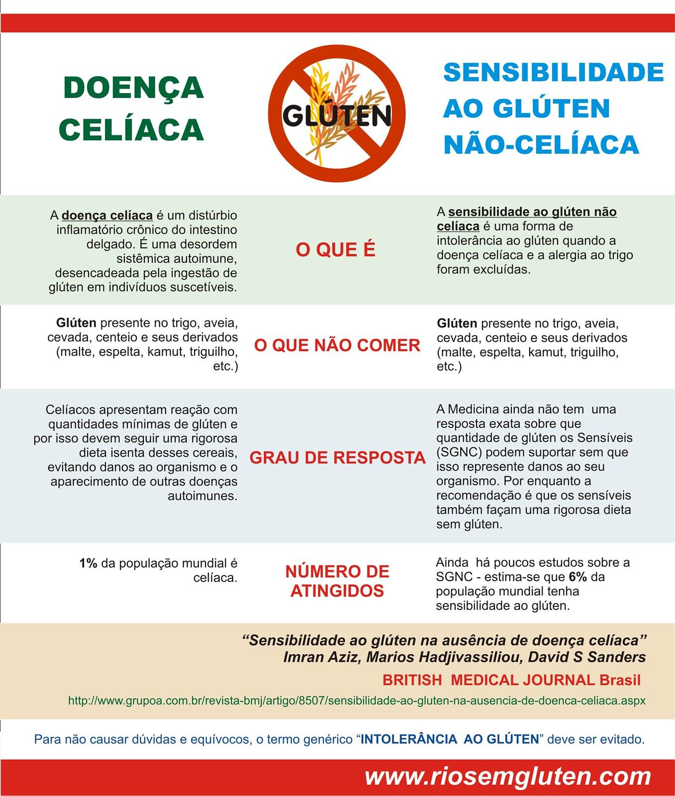 Doença celica x sensibilidade ao glúten