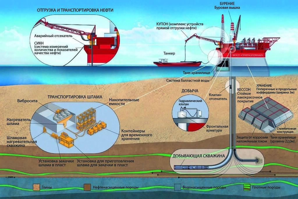Схема добычи нефти на арктических шельфах