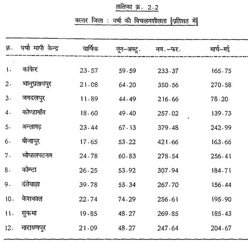 तालिका क्र. 2.2 बस्तर जिला वर्षा की विचलनशीलता (प्रतिशत में)