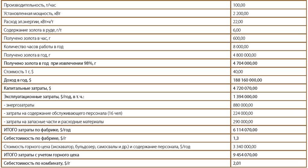 Таблица 1. Ориентировочные технико-экономические показатели работы фабрики производительностью 100 т/час
