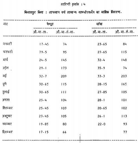 सारिणी क्रमांक 14 बिलासपुर जिला तापमान एवं सामान्य वाष्पोत्सर्जन का मासिक विवरण