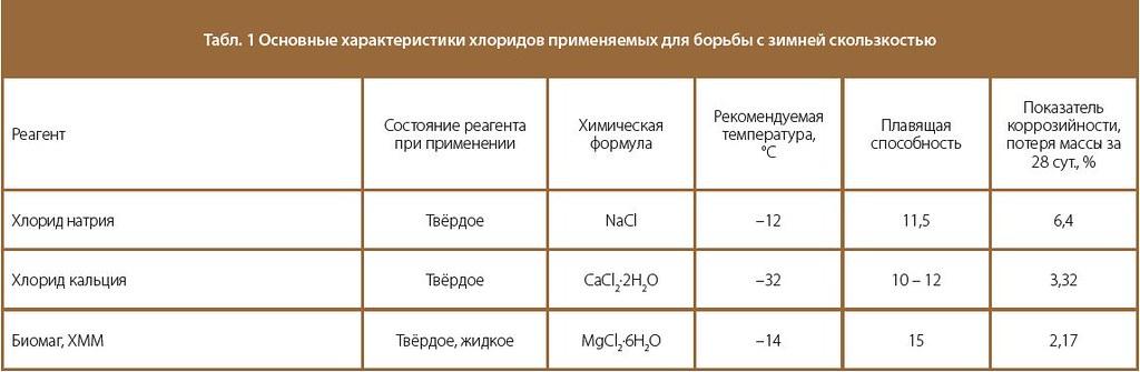 Таблица основных характеристик хлоридов