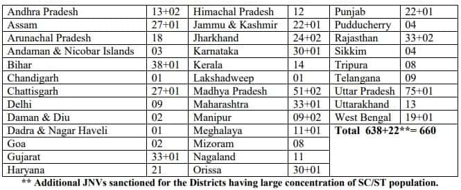 JNV Seat Distributions
