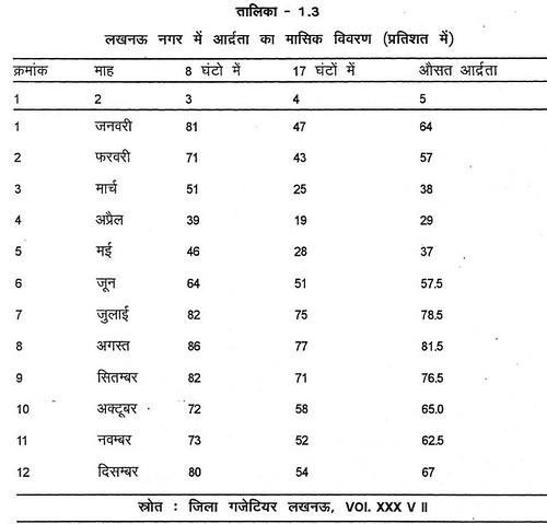 तालिका 1.3 लखनऊ नगर में आर्द्रता का मासिक विवरण (प्रतिशत में)