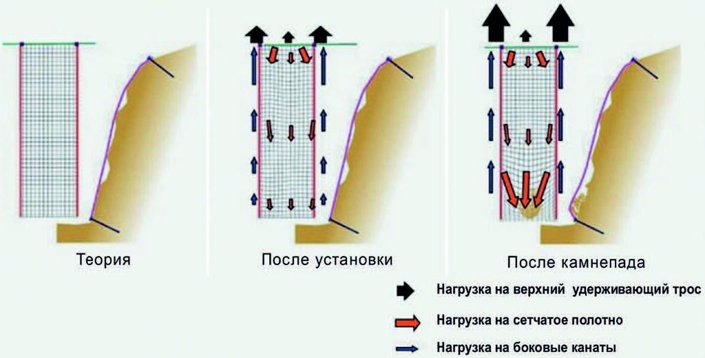 Рис. 7. Силы, действующие на сетку двойного кручения с вплетёнными стальными канатами