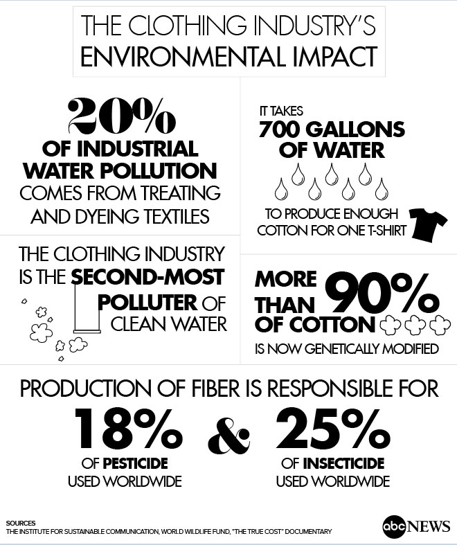 Sustainable-Fashion-Graphic_2