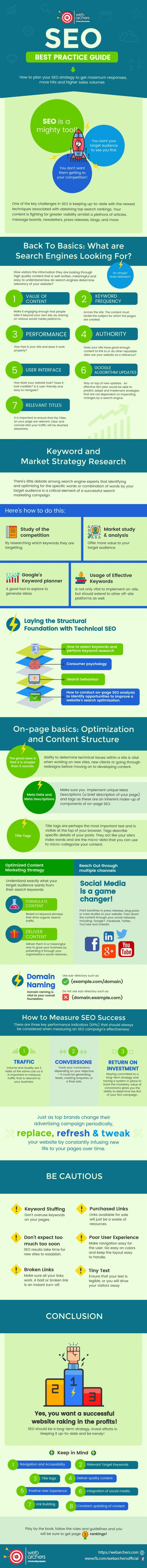 Best SEO Practice- Infographics
