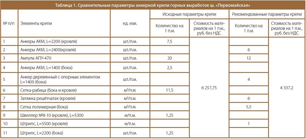 Сравнительные параметры анкерной крепи