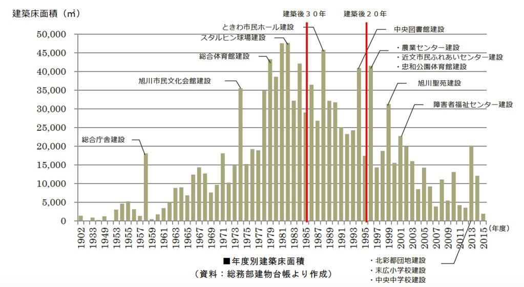 旭川グラフ