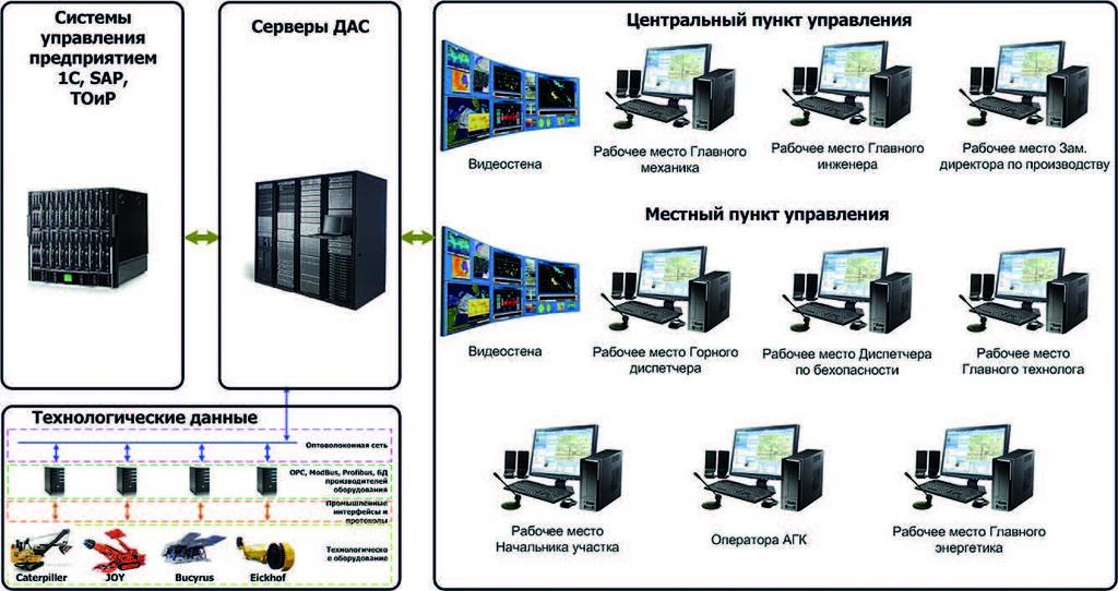 Типовая структура ДАС