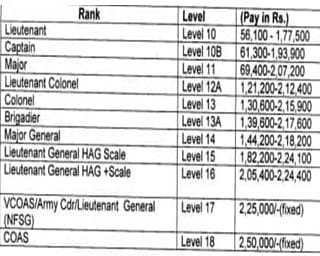 Indian Army SSC Recruitment - Pay and Allowance