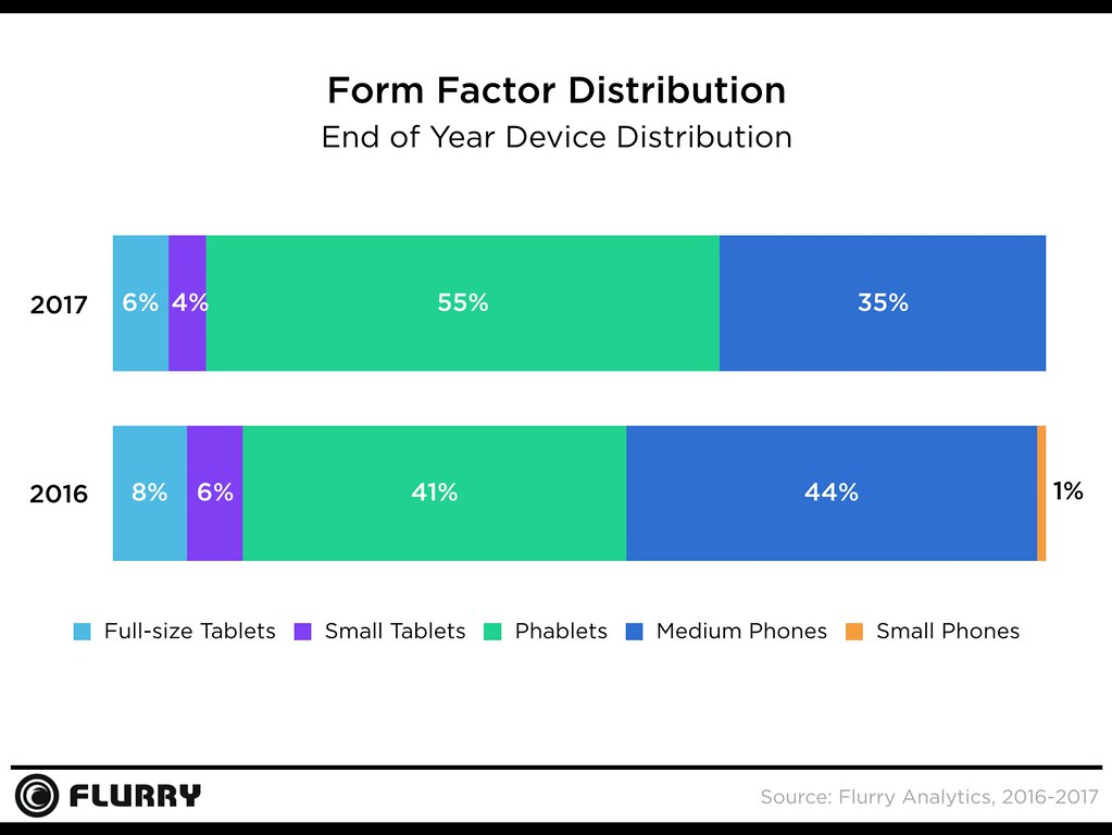Flurry 2017 YoY Form Factor