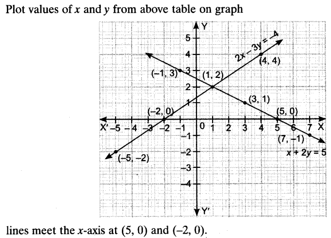 pair of linear equations in two variables chapter wise