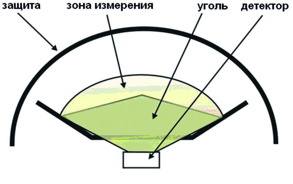Измерительная область золомера RODOS