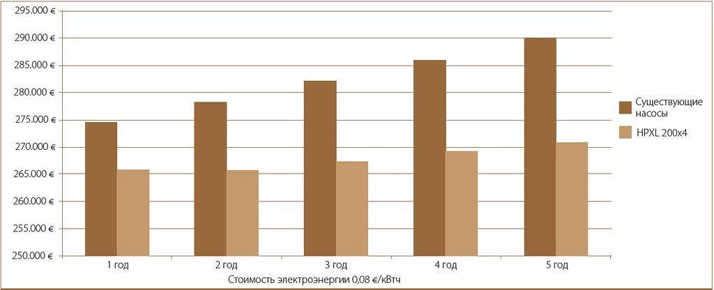 Коэффициент различия расходов на электроэнергию может доходить до 2