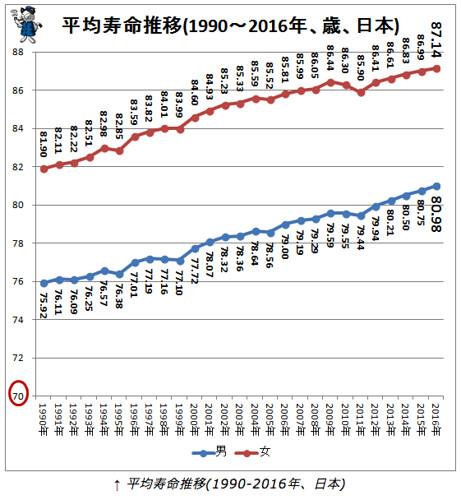 日本の平均寿命の伸び