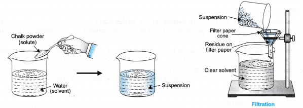 ncert-class-9-science-lab-manual-solution-colloids-suspension-5
