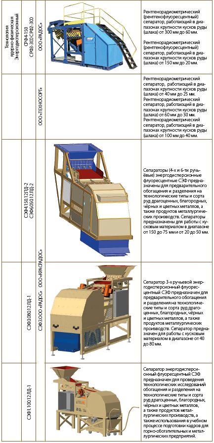 Сравнительная таблица сепараторов