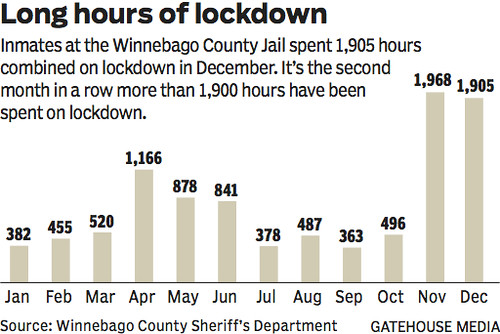 Long lockdown hours continue at Winnebago County Jail - News
