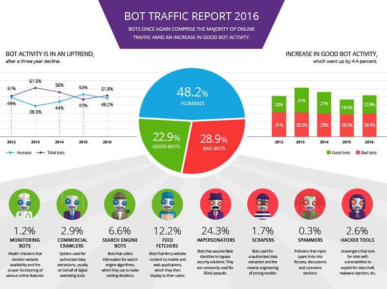 bot-report-2016-infographic
