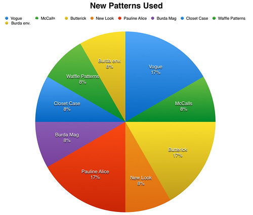pie chart new patterns used