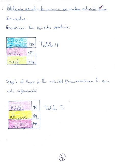 Censo escolar. Lucía Prieto. 4º A