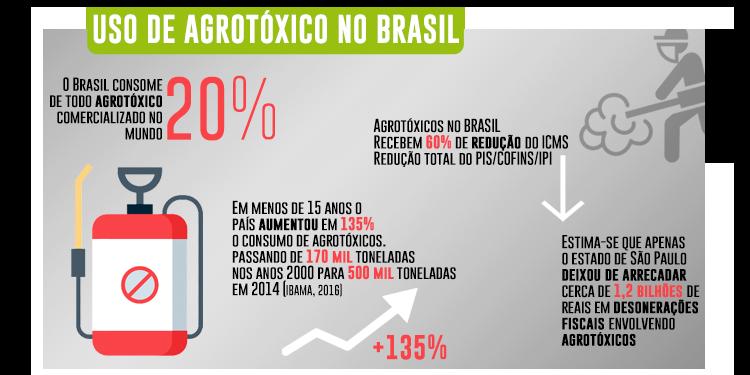 Resultado de imagem para brasil mercado agrotóxicos mundo