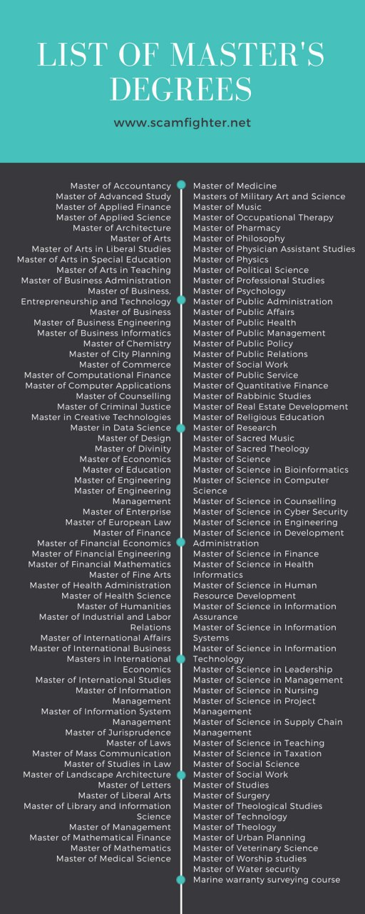 The list of different types of master's degrees