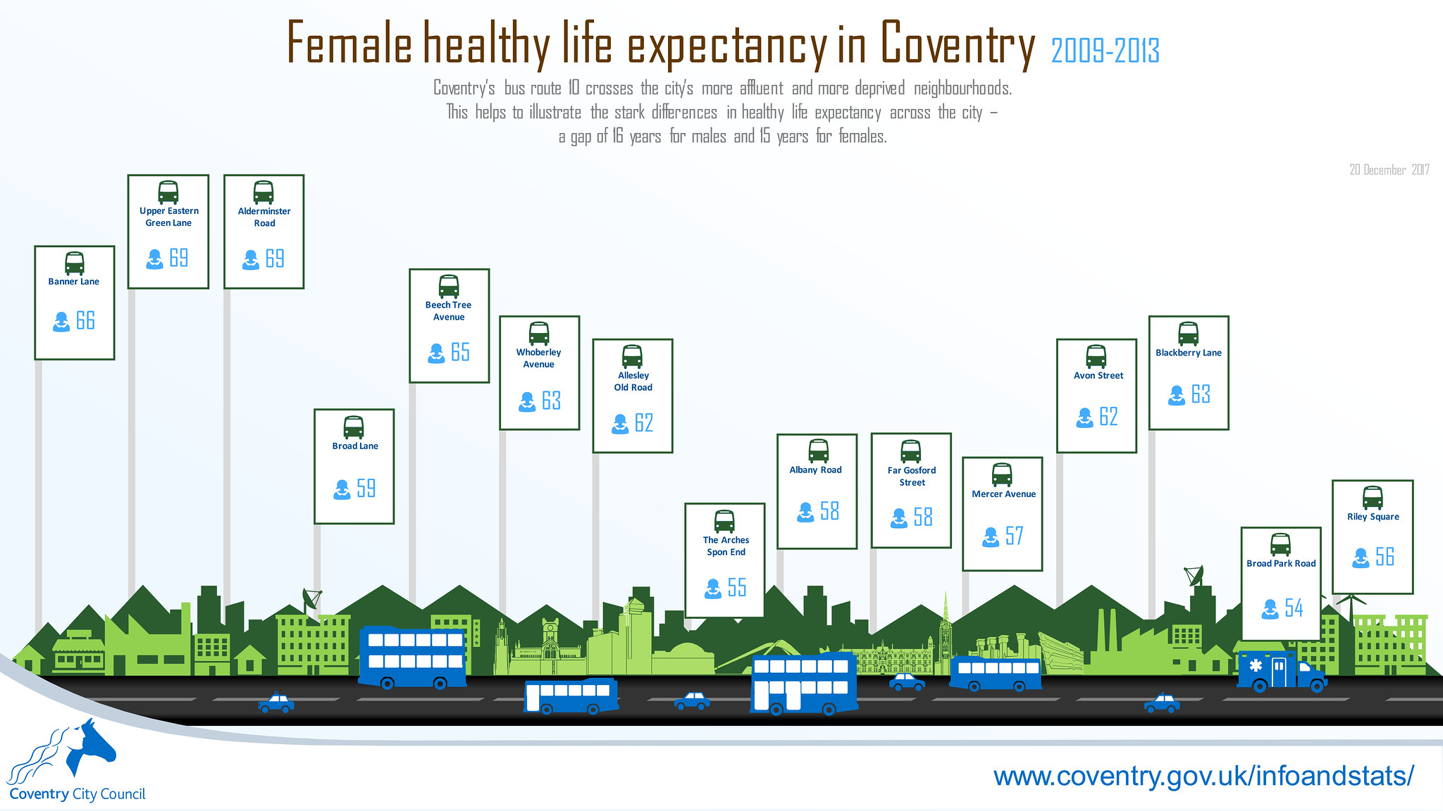 Female healthy life expectancy along Coventry bus route 10 infographic (December 2017)
