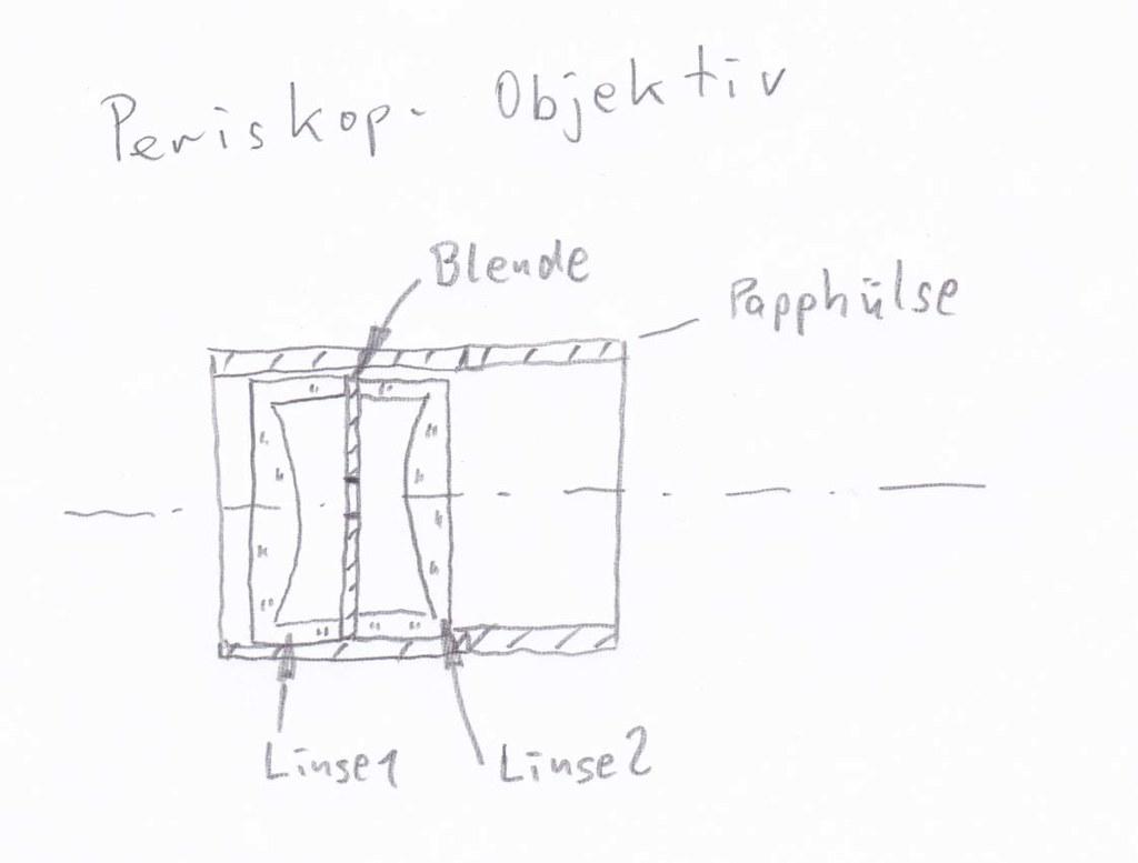 Periskop-Objektiv