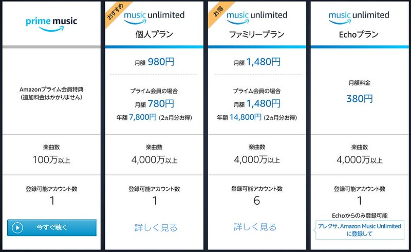 Amazonプライム ミュージック料金表