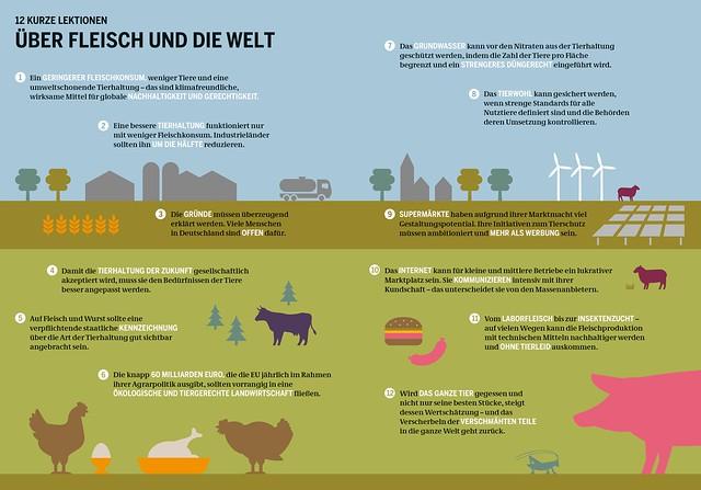 Urheber/in: Bartz/Stockmar (Lizenz-Infos: www.boell.de/de/2018/01/10/fleischatlas-2018-grafiken-und...)