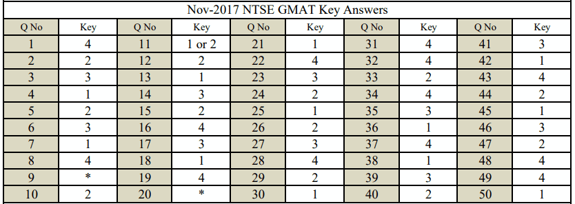 NTSE karnataka revised MAT key
