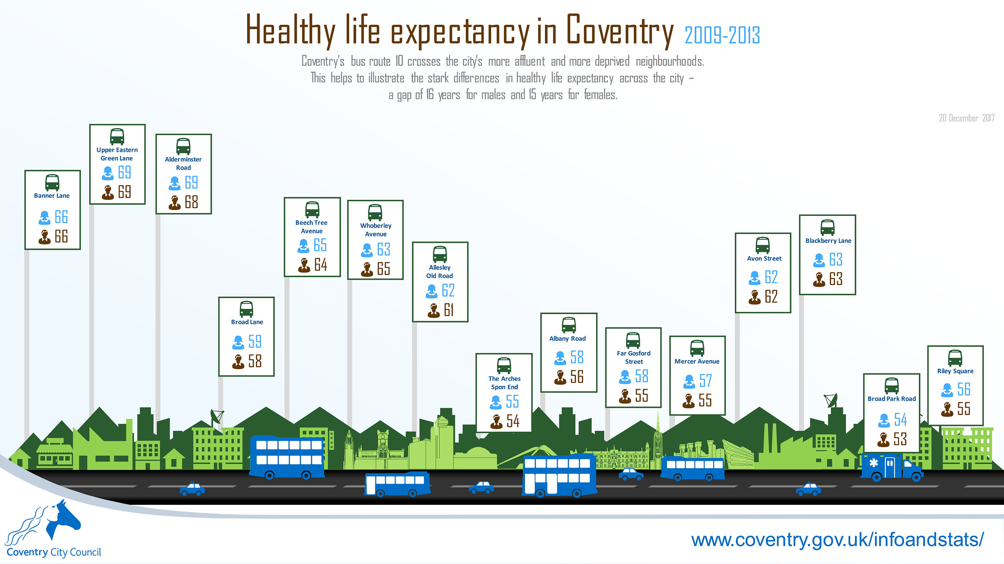 Healthy life expectancy along Coventry bus route 10 infographic (December 2017)