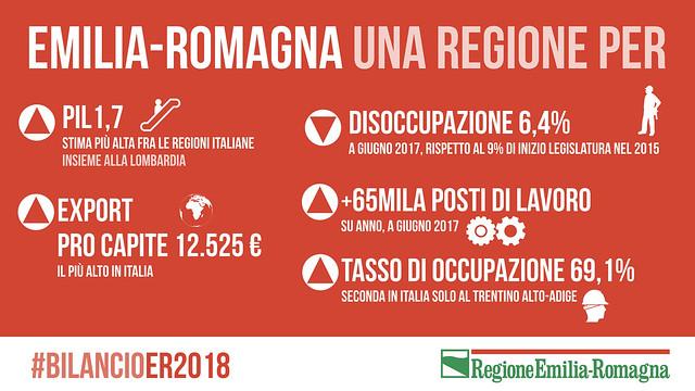 Bilancio di previsione 2018 della Regione Emilia-Romagna