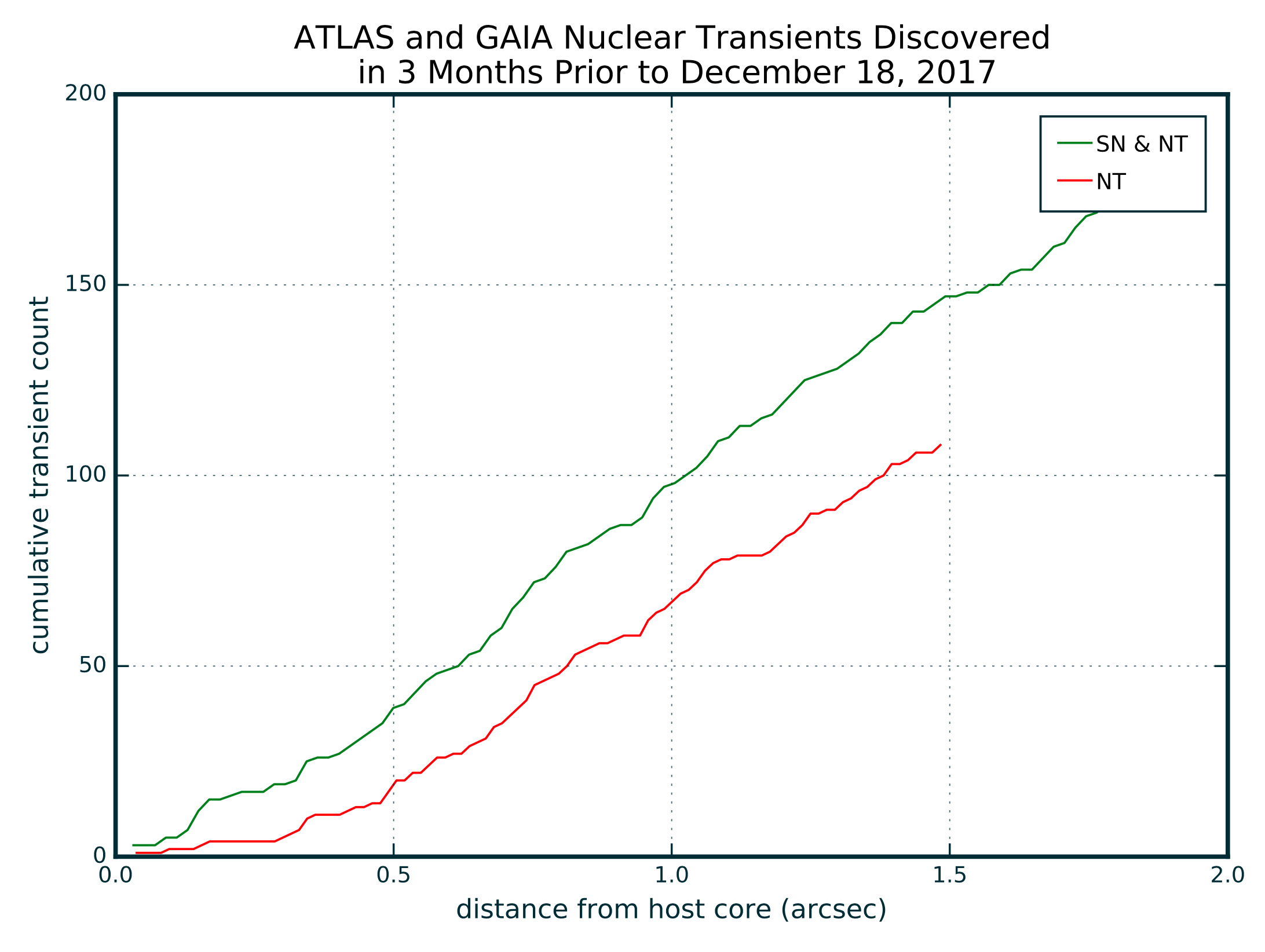 ATLAS and GAIA NTs