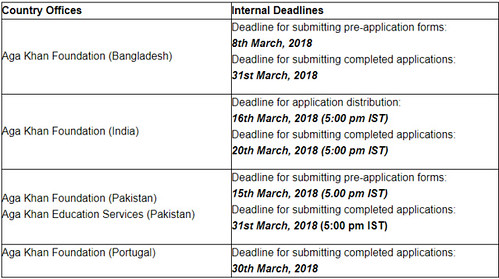 Aga Khan Scholarship Schedule