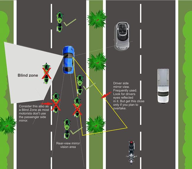 මෝටර් රථයක අන්ධ ලක්ෂය  කුමක්ද? What Is the Blind Spot in a Car