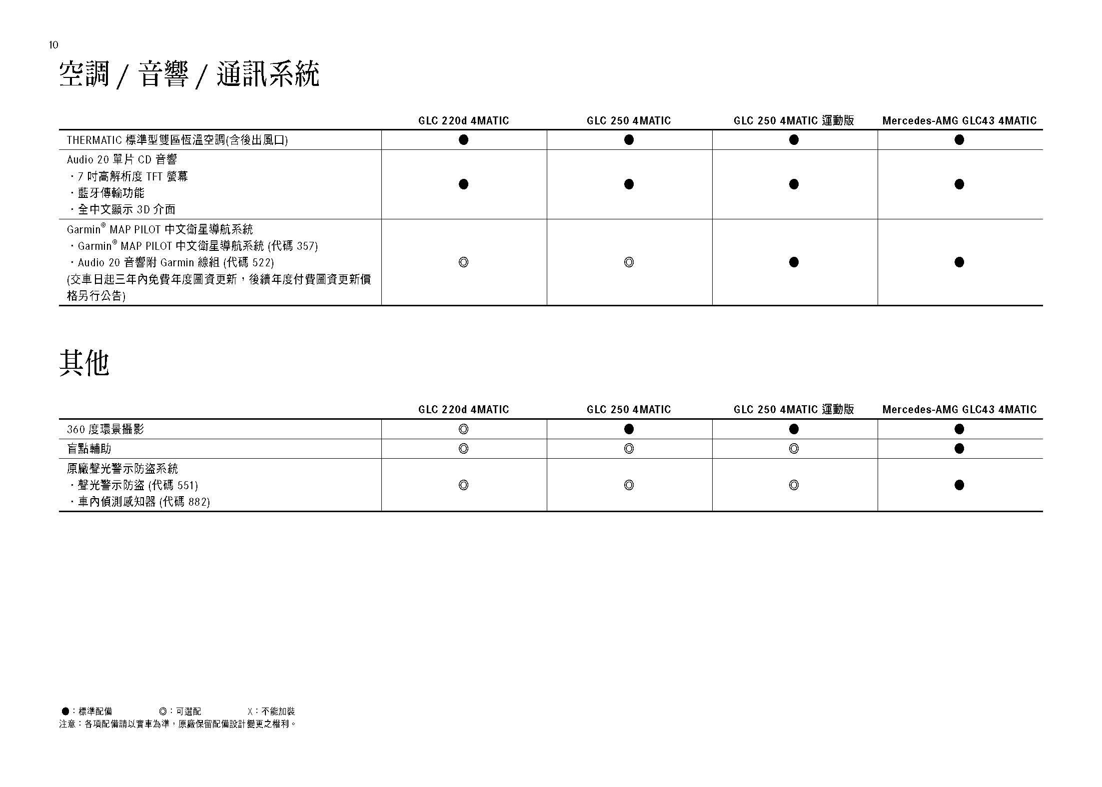 MY1718_GLC規格配備表20170929_頁面_10