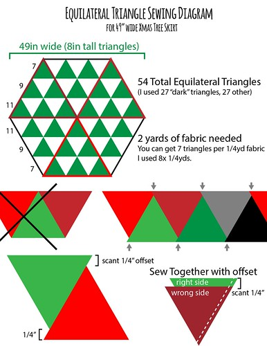 Diagram for Sewing Together the Triangles