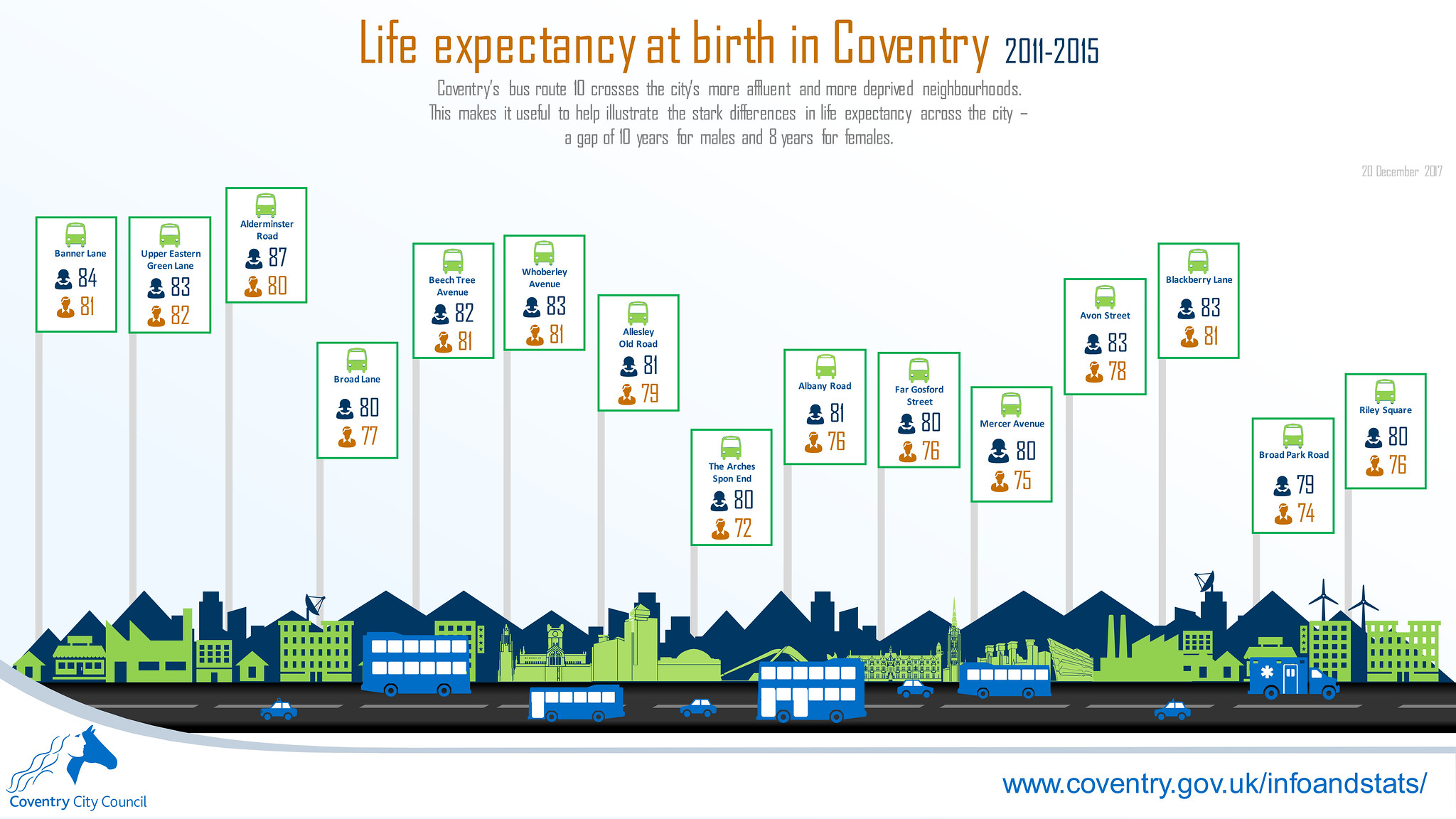Life expectancy along Coventry bus route 10 infographic (December 2017)