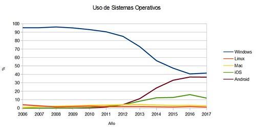 sistemas operativos 2017