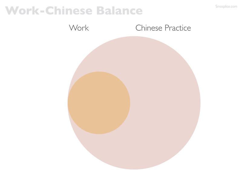 Work-Chinese Balance