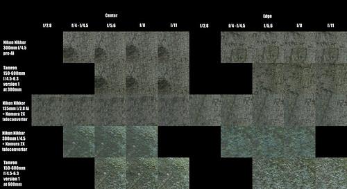 """Nikkor 300mm 135mm Doubleur Tamron """"Bigron"""" Comparisonb"""