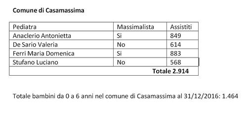 Pediatria Casamassima