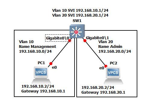 Switch-Virtual-Interface-Configuration