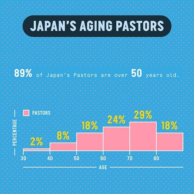 日本の牧師の年齢層