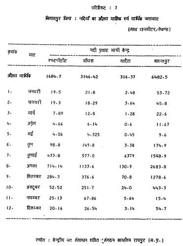 परिशिष्ट 3 बिलासपुर जिला नदियों का औसत मासिक एवं वार्षिक जलावाह